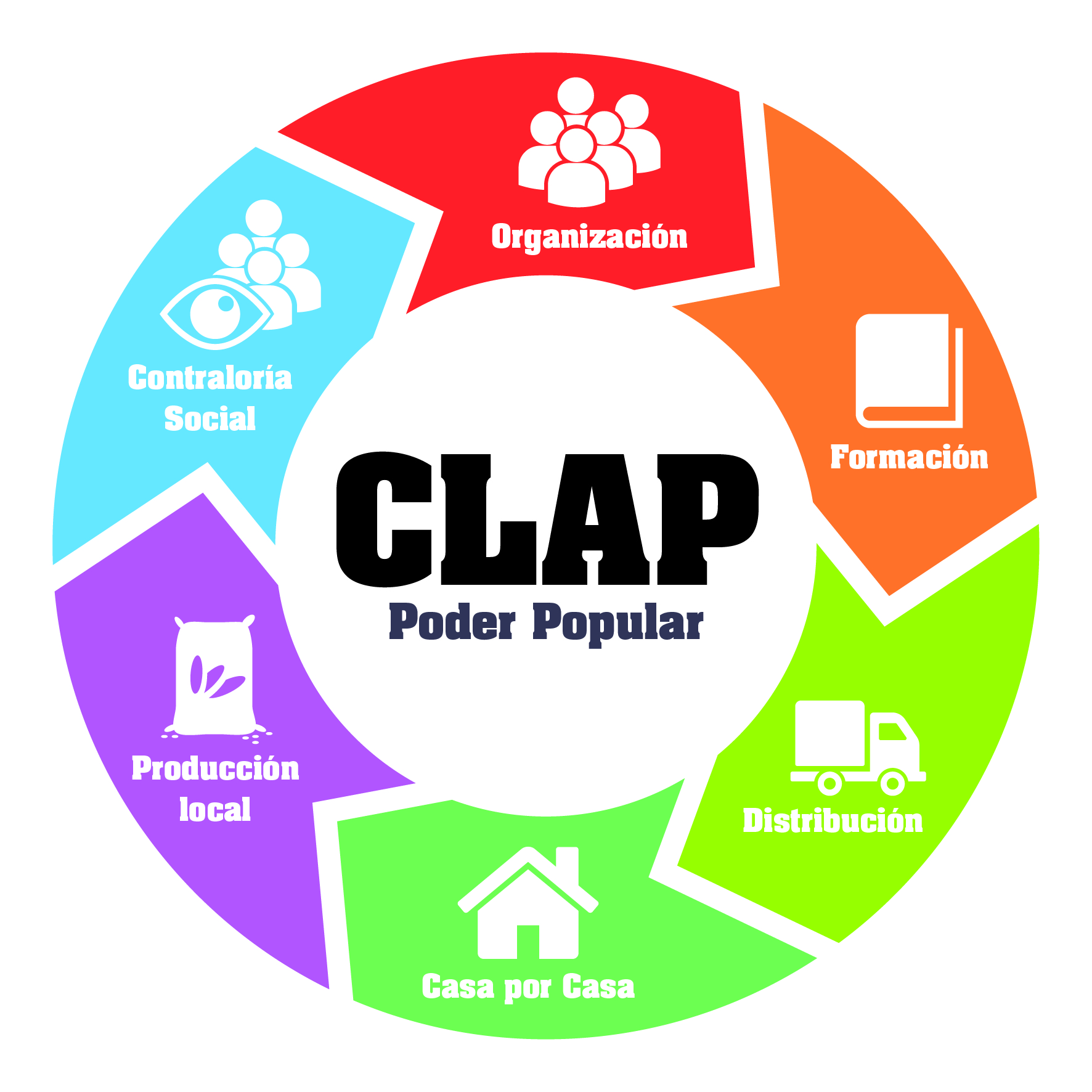 Registro en CLAP